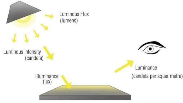Lumen Calculator (Lumen to Lux to Candela)
